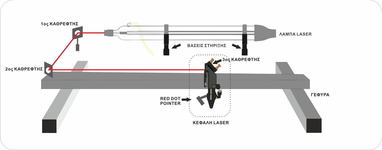 ευθυγράμμιση καθρεφτών και φακού ενός laser CO2